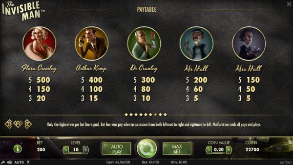 Игровой автомат The Invisible Man - побеждай в казино Вулкан Удачи
